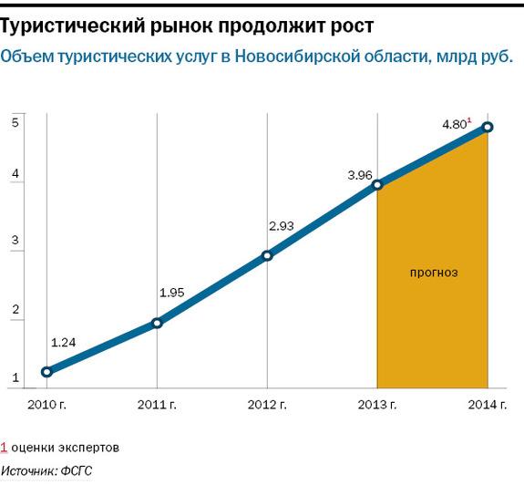 Рейтинг туристических компаний Новосибирска 3