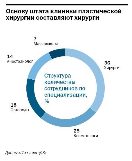 Рейтинг частных клиник Челябинска 41