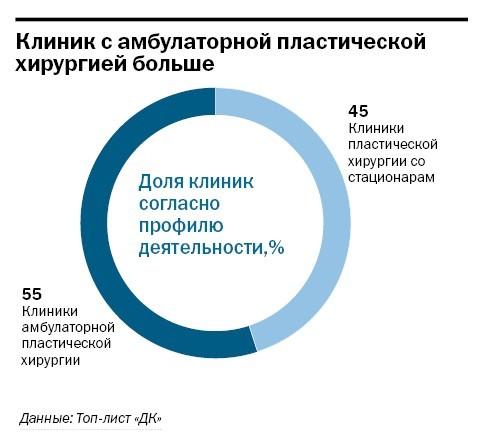 Рейтинг частных клиник Челябинска 42