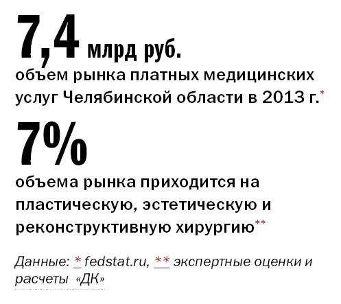 Рейтинг частных клиник Челябинска 39