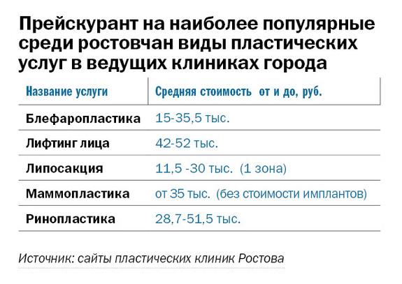 Рейтинг частных клиник в Ростове-на-Дону 9