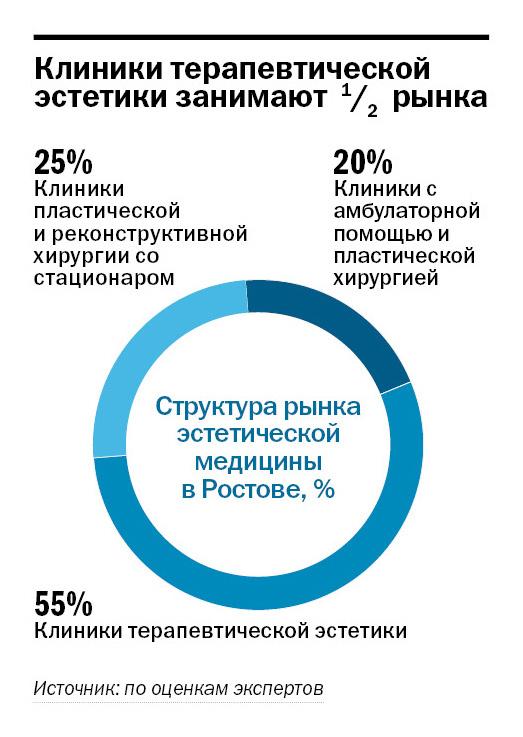 Рейтинг частных клиник в Ростове-на-Дону 10