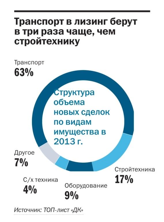Рейтинг лизинговых компаний Красноярского края 2014 3