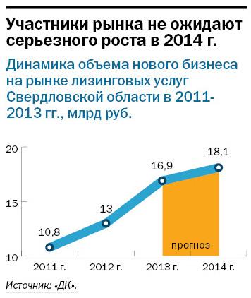 Рейтинг лизинговых компаний Екатеринбурга 16