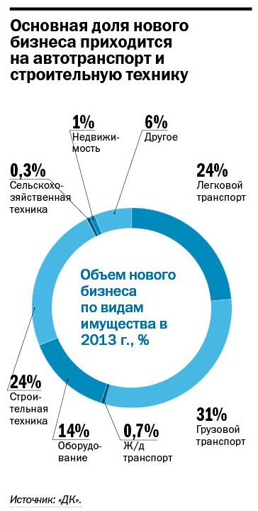 Рейтинг лизинговых компаний Екатеринбурга 11