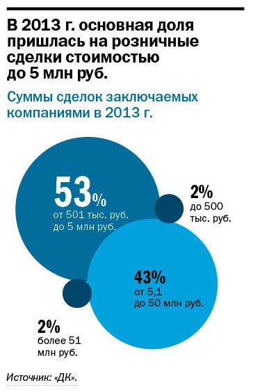 Рейтинг лизинговых компаний Екатеринбурга 12