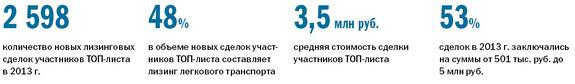 Рейтинг лизинговых компаний Екатеринбурга 10