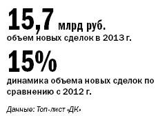 Рейтинг лизинговых компаний Челябинска 30