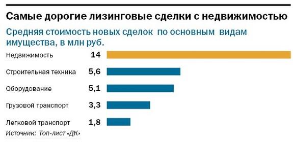 Рейтинг лизинговых компаний Челябинска 33
