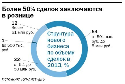Рейтинг лизинговых компаний Челябинска 34