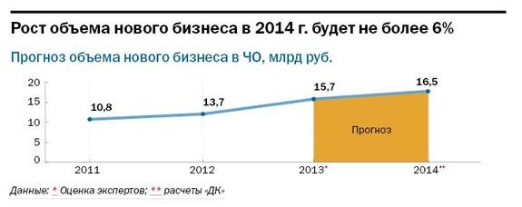Рейтинг лизинговых компаний Челябинска 39