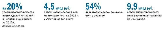 Рейтинг лизинговых компаний Челябинска 31