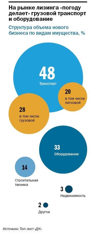 Рейтинг лизинговых компаний Челябинска 32