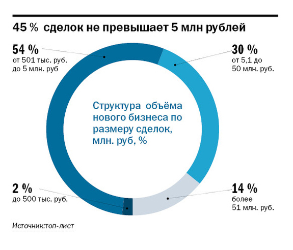 Рейтинг лизинговых компаний РТ 1