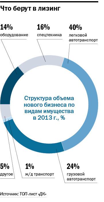 Рейтинг лизинговых компаний Новосибирска 3