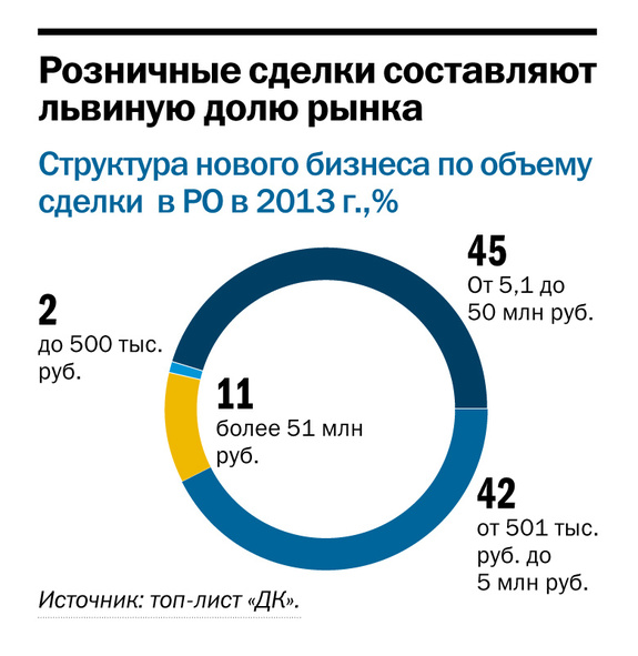 Рейтинг лизинговых компаний Ростовской области 2014 2