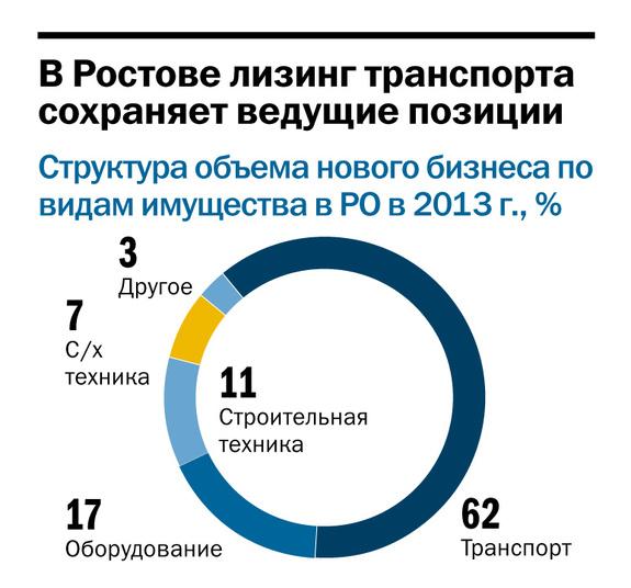Рейтинг лизинговых компаний Ростовской области 2014 3