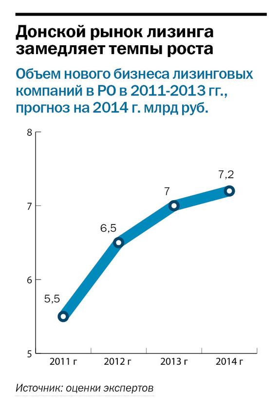 Рейтинг лизинговых компаний Ростовской области 2014 4