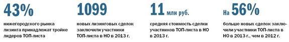 Рейтинг лизинговых компаний Нижнего Новгорода 10