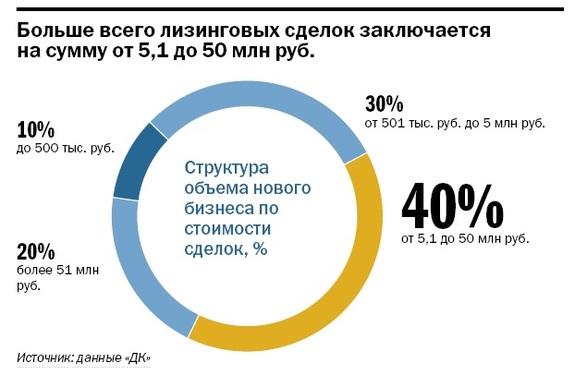 Рейтинг лизинговых компаний Нижнего Новгорода 12