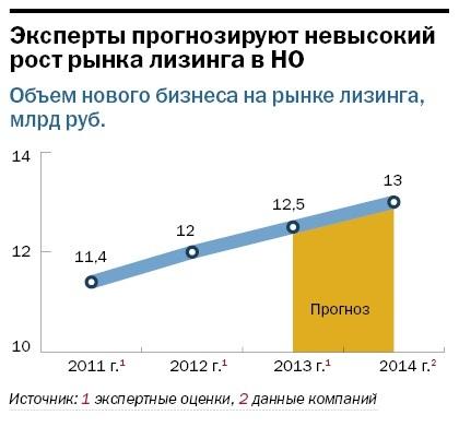 Рейтинг лизинговых компаний Нижнего Новгорода 14