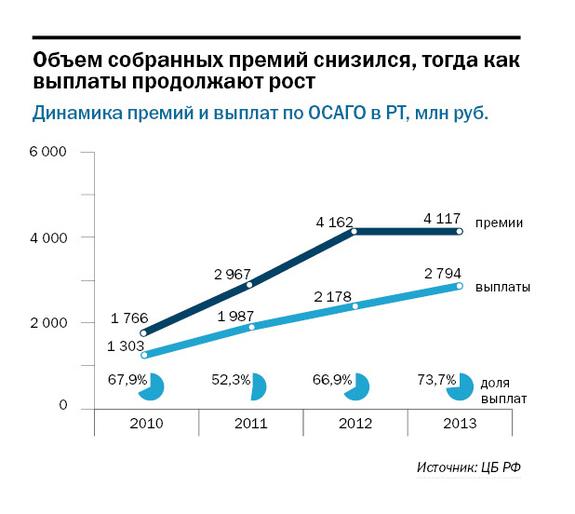 Рейтинг страховых компаний Татарстана 15