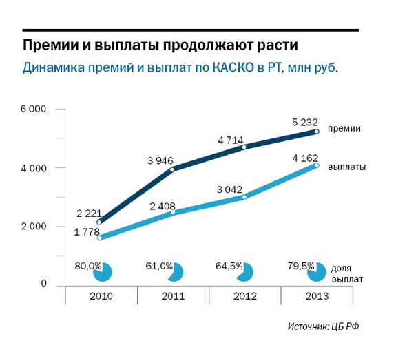 Рейтинг страховых компаний Татарстана 9