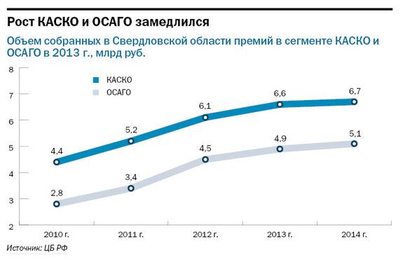 Рейтинг страховых компаний Екатеринбурга 19