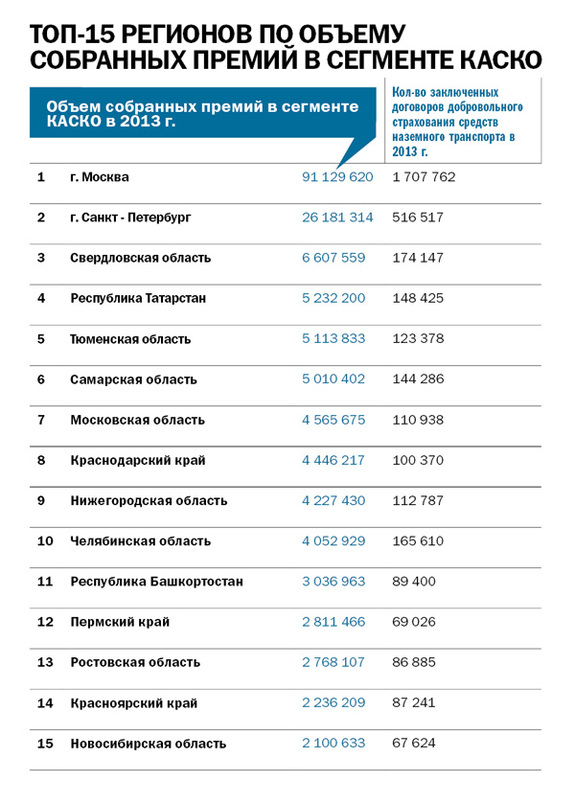 Рейтинг страховых компаний в Ростове-на-Дону 9