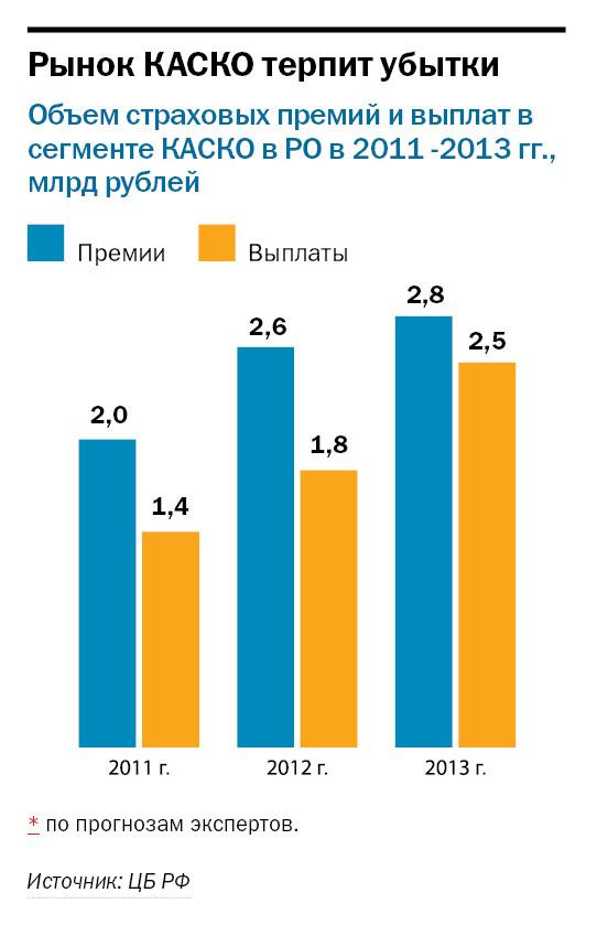 Рейтинг страховых компаний в Ростове-на-Дону 10