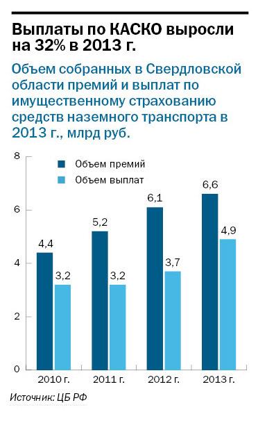 Рейтинг страховых компаний Екатеринбурга 20