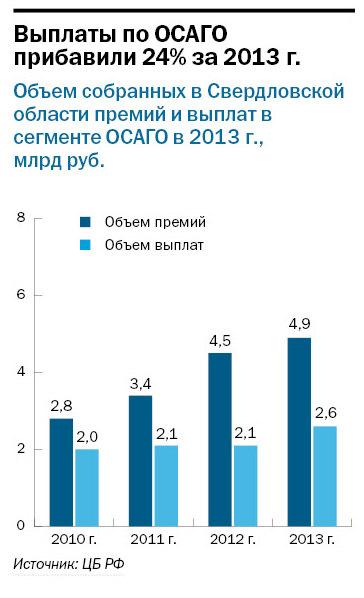 Рейтинг страховых компаний Екатеринбурга 21