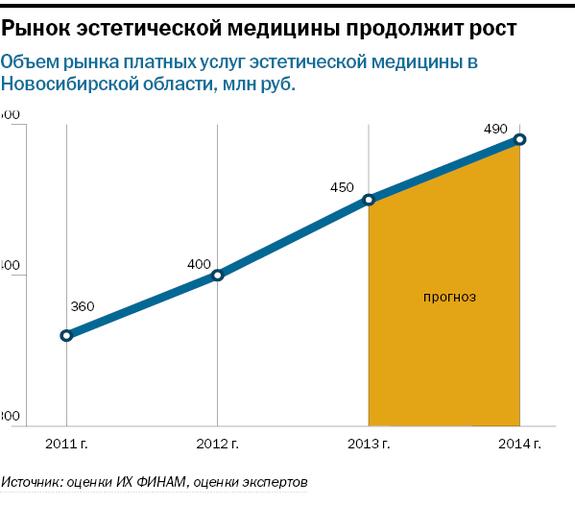 Рейтинг частных клиник в Новосибирске 7