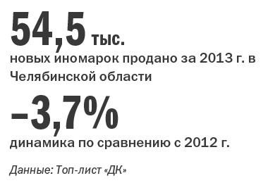 Рейтинг дилеров автомобилей  Челябинской области 2014 9