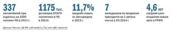 Рейтинг дилеров автомобилей  Челябинской области 2014 10