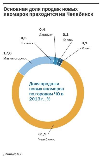 Рейтинг дилеров автомобилей  Челябинской области 2014 11