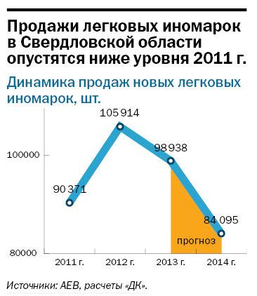 Рейтинг дилеров автомобилей в Екатеринбурге 2014 11