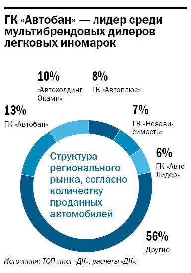 Рейтинг дилеров автомобилей в Екатеринбурге 2014 9