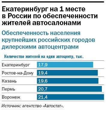 Рейтинг дилеров автомобилей в Екатеринбурге 2014 10
