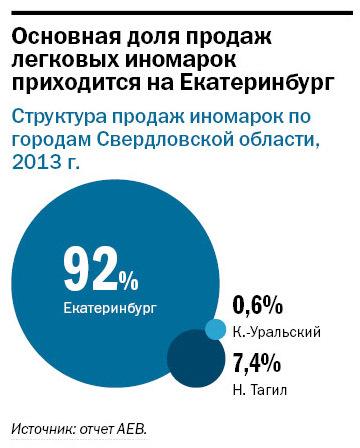 Рейтинг дилеров автомобилей в Екатеринбурге 2014 12