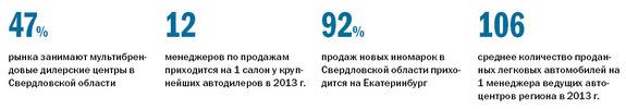 Рейтинг дилеров автомобилей в Екатеринбурге 2014 8