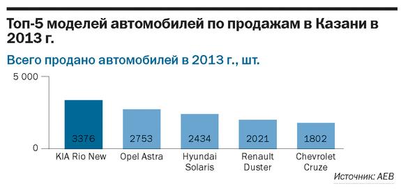 Рейтинг дилеров автомобилей Татарстана 3