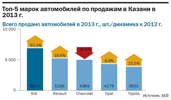 Рейтинг дилеров автомобилей Татарстана 4