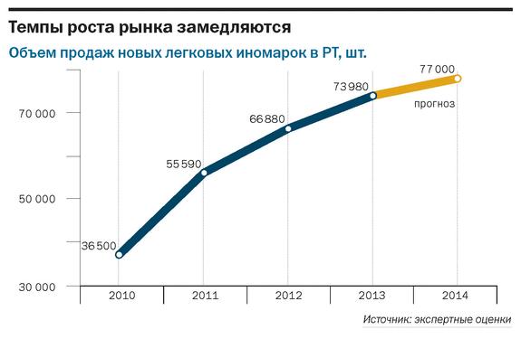 Рейтинг дилеров автомобилей Татарстана 8