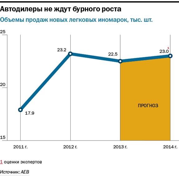 Рейтинг дилеров автомобилей в Новосибирске 3