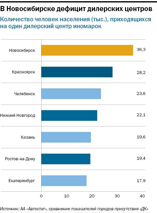 Рейтинг дилеров автомобилей в Новосибирске 2
