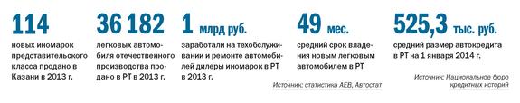 Рейтинг дилеров автомобилей Татарстана 1