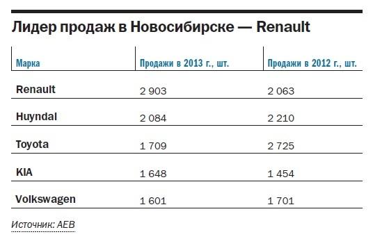 Рейтинг дилеров автомобилей в Новосибирске 1