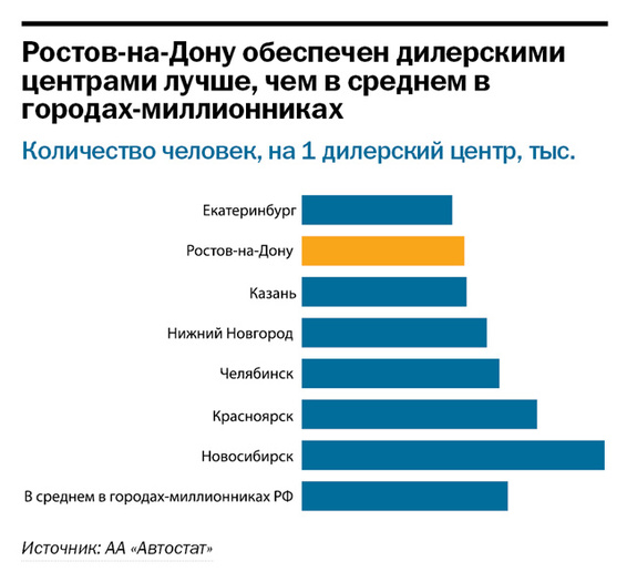 Рейтинг дилеров автомобилей в Ростове и РО 1