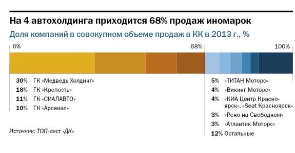 Рейтинг дилеров автомобилей в Красноярске 2